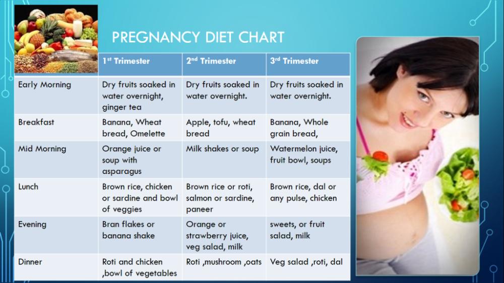 Рацион для беременных для снижения веса 19